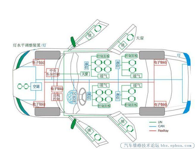 汽车CAN双线式总线系