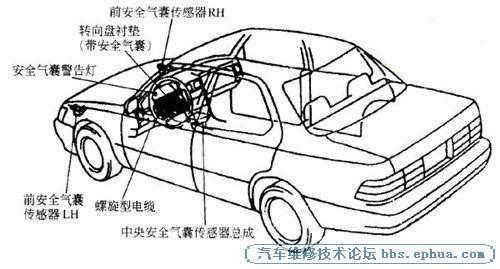 汽车安全气囊最详细