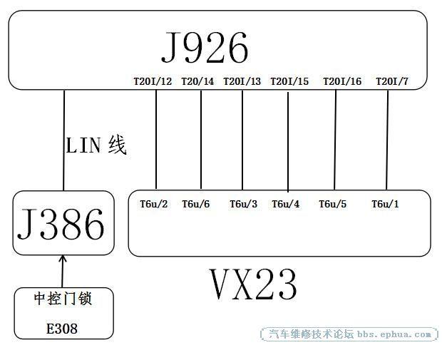 迈腾舒适系统控制逻辑:左侧车门控制单元(j386)通过舒适can总线