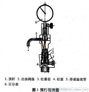 喷油泵的调试与维修